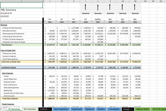 Financial Model for a Startup