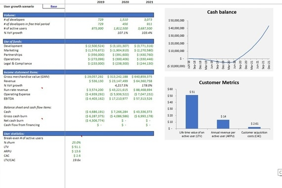 Financial Model and Valuation for a Digital Gaming Marketplace Startup