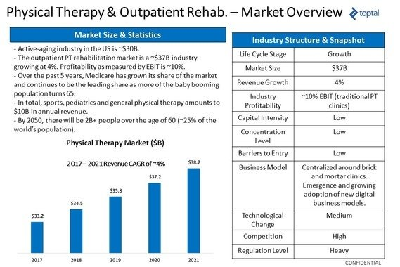 Physical Therapy Market Overview and Assessment