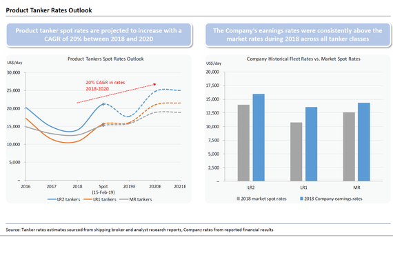 Shipping Convertible Bond Investment Analysis