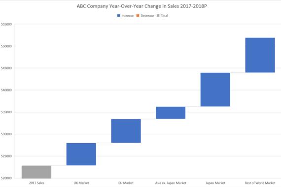 Data Visualization: $302 Million Inbound Offer Evaluation