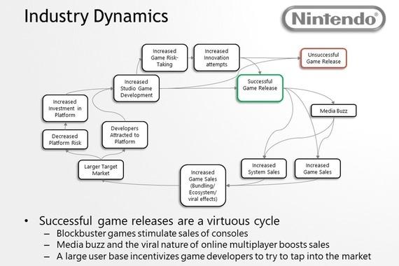 Strategic Analysis of Nintendo