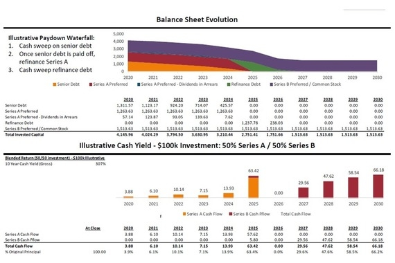 Cash Flow Waterfall, Investor Returns, and Return Sensitivity Analysis