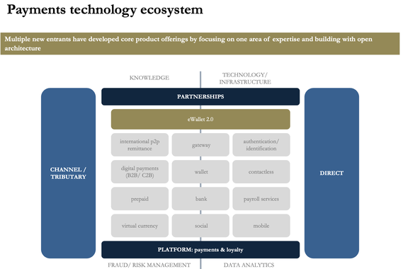 Payments Industry Ecosystem, Technology, and Revenue Models