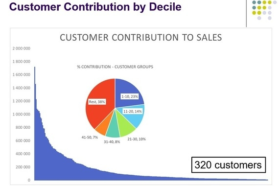 Revenue Analysis by Product Segment (With Actions)