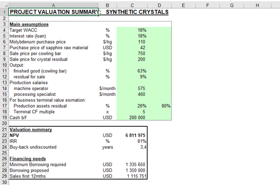 Business Modeling and DCF Valuation of a New $1.5 Million Project