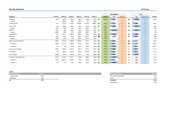 Monthly Management Reporting Model of a EUR 50 Million+ Turnover