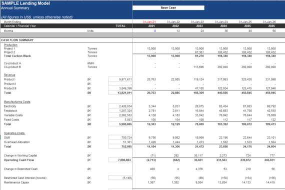 Lending Model: $1.5 Billion Project