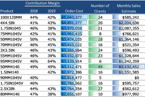 Inventory Investment Analysis