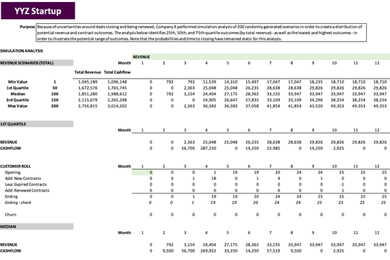 Warm Sales Pipeline | Financial Simulation Analysis