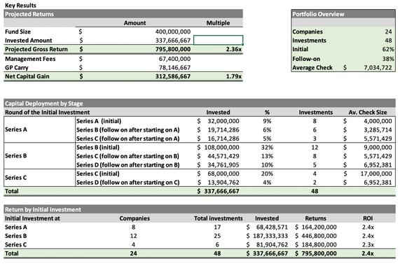 Venture Capital Fund - Portfolio Construction Model