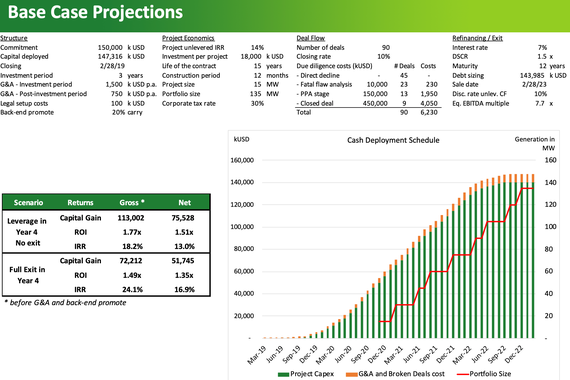 Distributed Energy Assets Acquisition Strategy - Modeling and Due Diligence