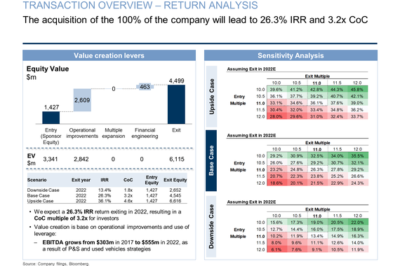Private Equity (LBO)