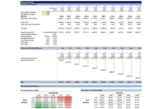 Leveraged Buyout (model)