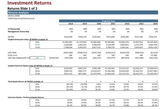 Leveraged Buyout Transaction Analysis