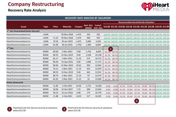 Debt Restructuring Analysis