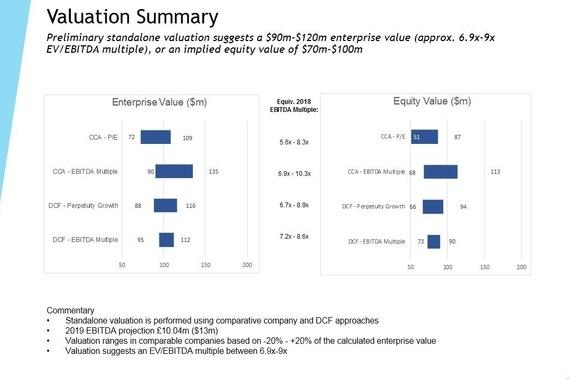 Acquisition Valuation Model