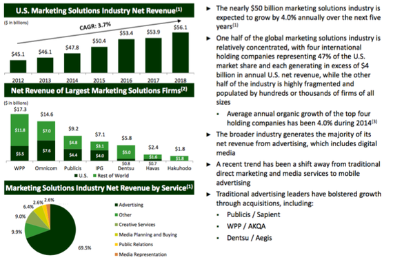 Industry Overview and Competitive Landscape for Marketing Solutions