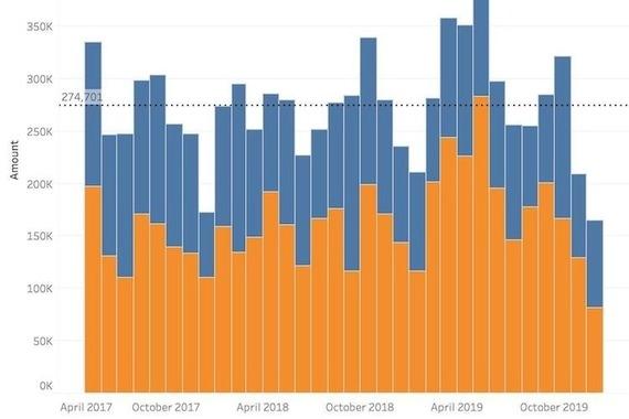 Sales & Inventory Data Analysis
