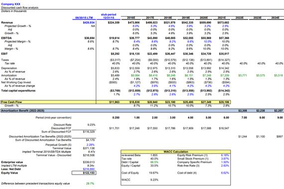 DCF-based Valuation Model for Stock Option Grant