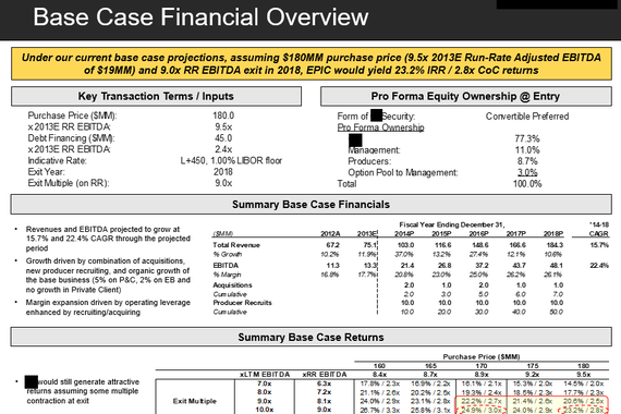 Financial and Valuation Information on an Acquisition Target