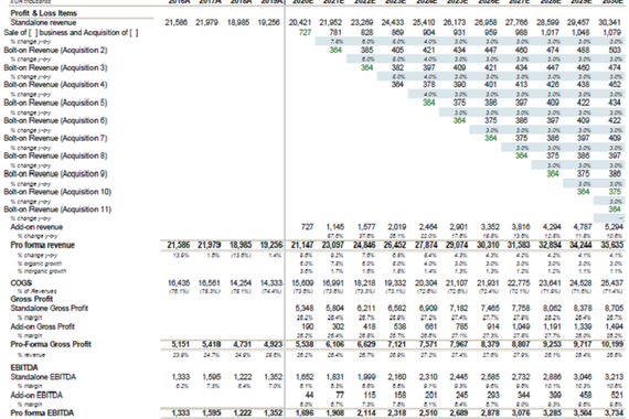 Dynamic Financial Models (extract)