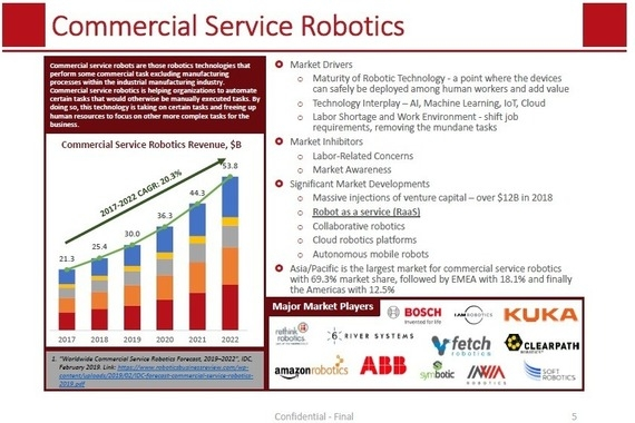 Pitch Materials for Agricultural Robotics Company Capital Raise