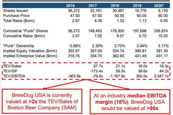 Analysis of BrewDog USA's Crowdfunding Scheme