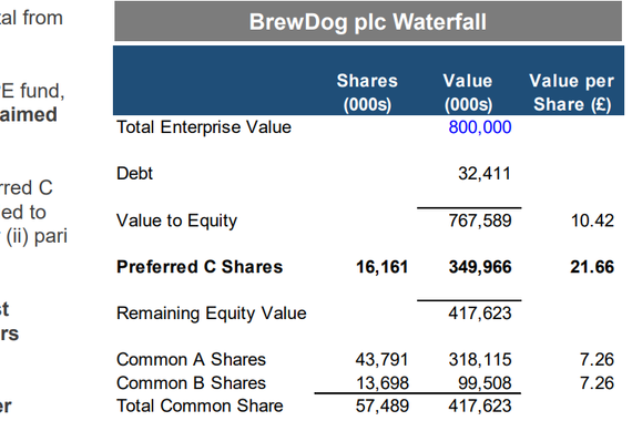 Valuation Waterfall for BrewDog plc