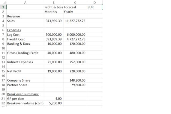 Project Proposal - Financial Evaluation