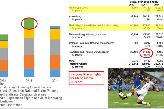 Revenue Analysis of a German Football Club