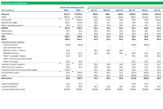 Merger Model for an AUD$60 Million Transaction