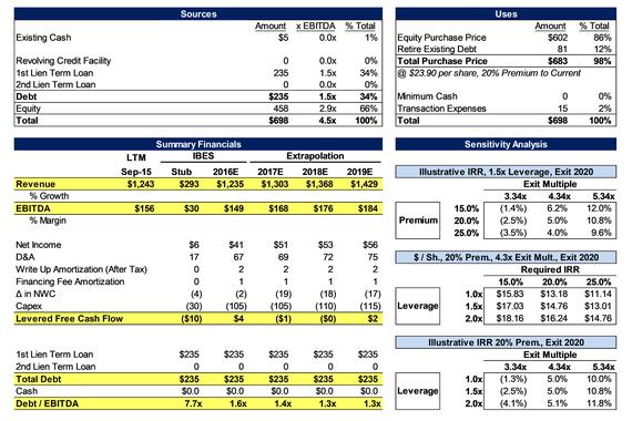 Leveraged Buyout Model
