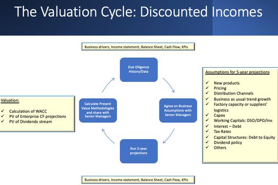Valuation Methodology