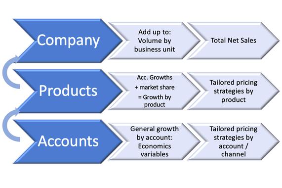 Revenue Analysis Steps