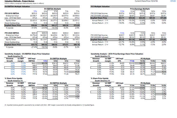 Detailed Financial Model with Valuation Analysis