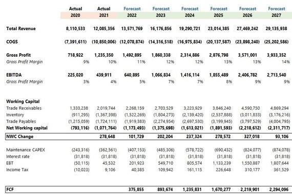 DCF Valuation of a $20 Million Automotive Company