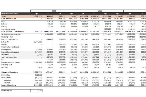 Real Estate Investment Case Analysis
