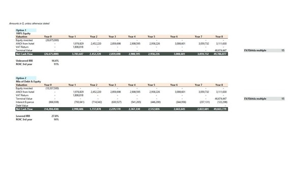 Hospitality Investment Case Analysis