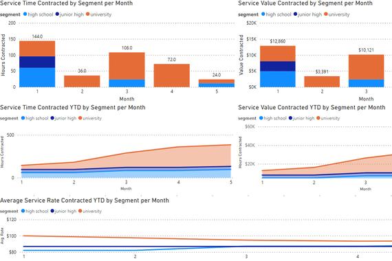FP&A Business Intelligence (Power BI)  Dashboard