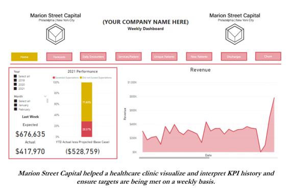 Dynamic and Interactive KPI Dashboards