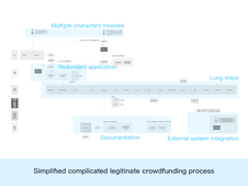 Crowdfunding Management