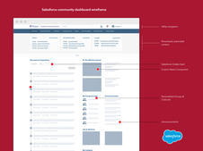 Senior UX Architect - Salesforce Community Cloud customization