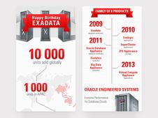 Oracle—Digital Design