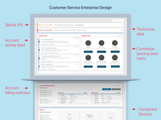 Unified Consumer and Enterprise Experiences