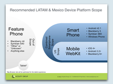 General Motors LATAM+MX Mobile Support Assessment
