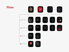Bank of America Apple Watch